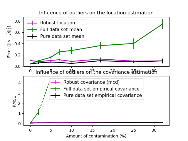 Robust vs Empirical covariance estimate — scikit-learn 0 21