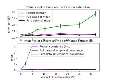 sklearn covariance MinCovDet — scikit-learn 0 21 3 documentation