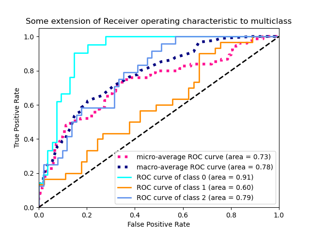 Receiver Operating Characteristic (ROC) — scikit-learn 0 20 1