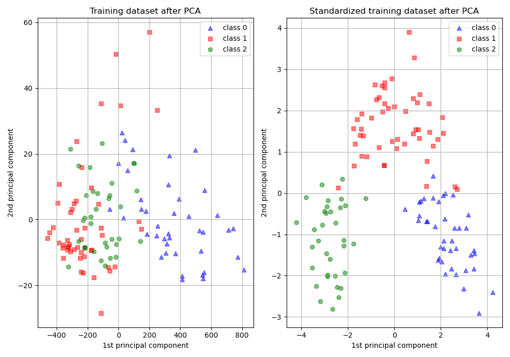 Importance of Feature Scaling — scikit-learn 0 21 3 documentation