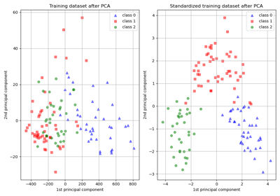sklearn decomposition PCA — scikit-learn 0 21 3 documentation