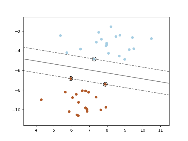 SVM: Maximum margin separating hyperplane — scikit-learn