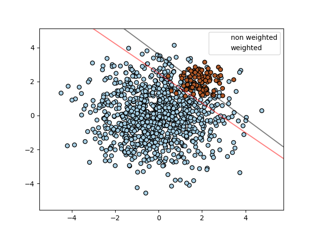 SVM: Separating hyperplane for unbalanced classes — scikit-learn