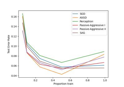 ../../_images/sphx_glr_plot_sgd_comparison_thumb.png
