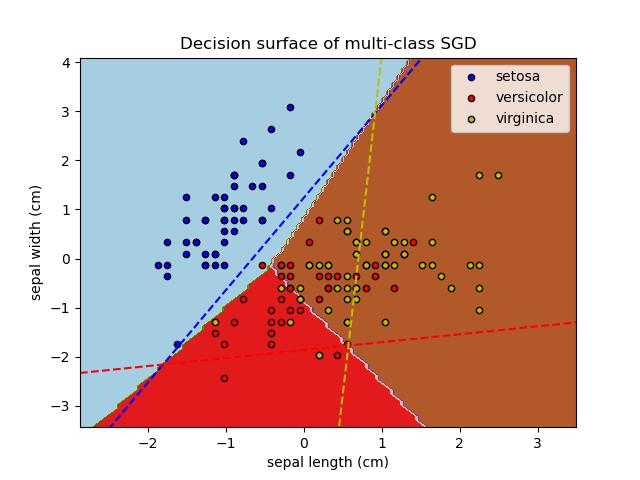 Plot multi-class SGD on the iris dataset — scikit-learn 0 21 3