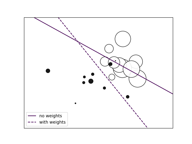 SGD: Weighted samples — scikit-learn 0 21 3 documentation