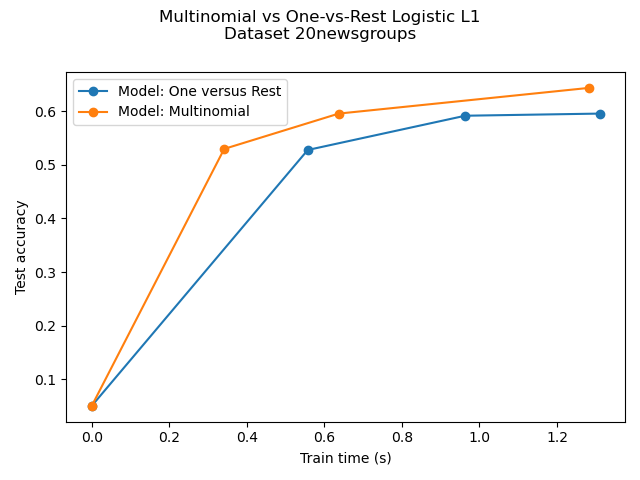 Multiclass sparse logisitic regression on newgroups20 — scikit-learn