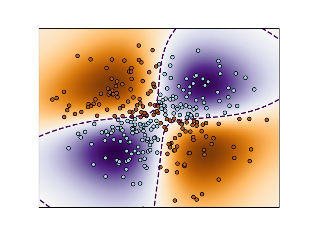 Finding mixed degree polynomials in Scikit learn support ...