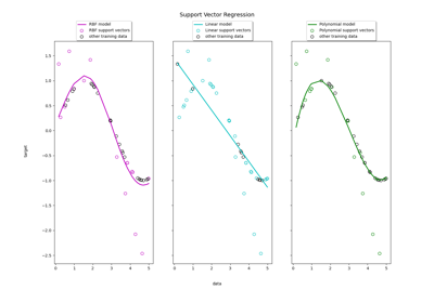 Pairwise ranking using scikit-learn LinearSVC · GitHub