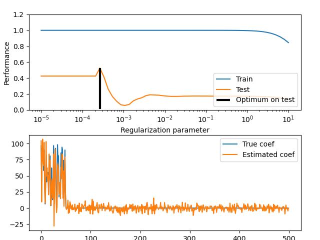 Train error vs Test error — scikit-learn 0 21 3 documentation