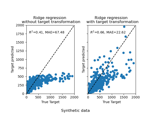 Effect of transforming the targets in regression model