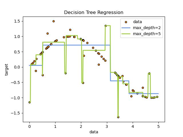 Decision Tree Regression — scikit-learn 0 21 3 documentation