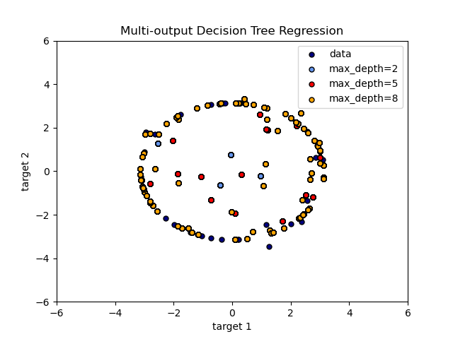 Multi-output Decision Tree Regression — scikit-learn 0 21 3