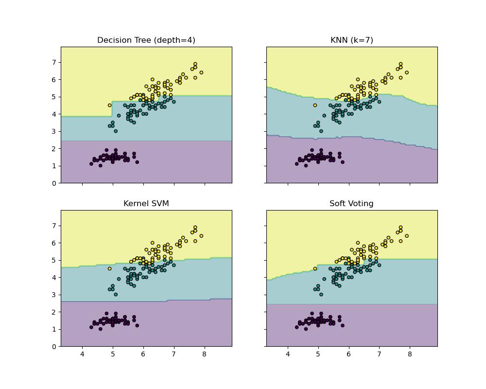 Plot the decision boundaries of a VotingClassifier — scikit-learn