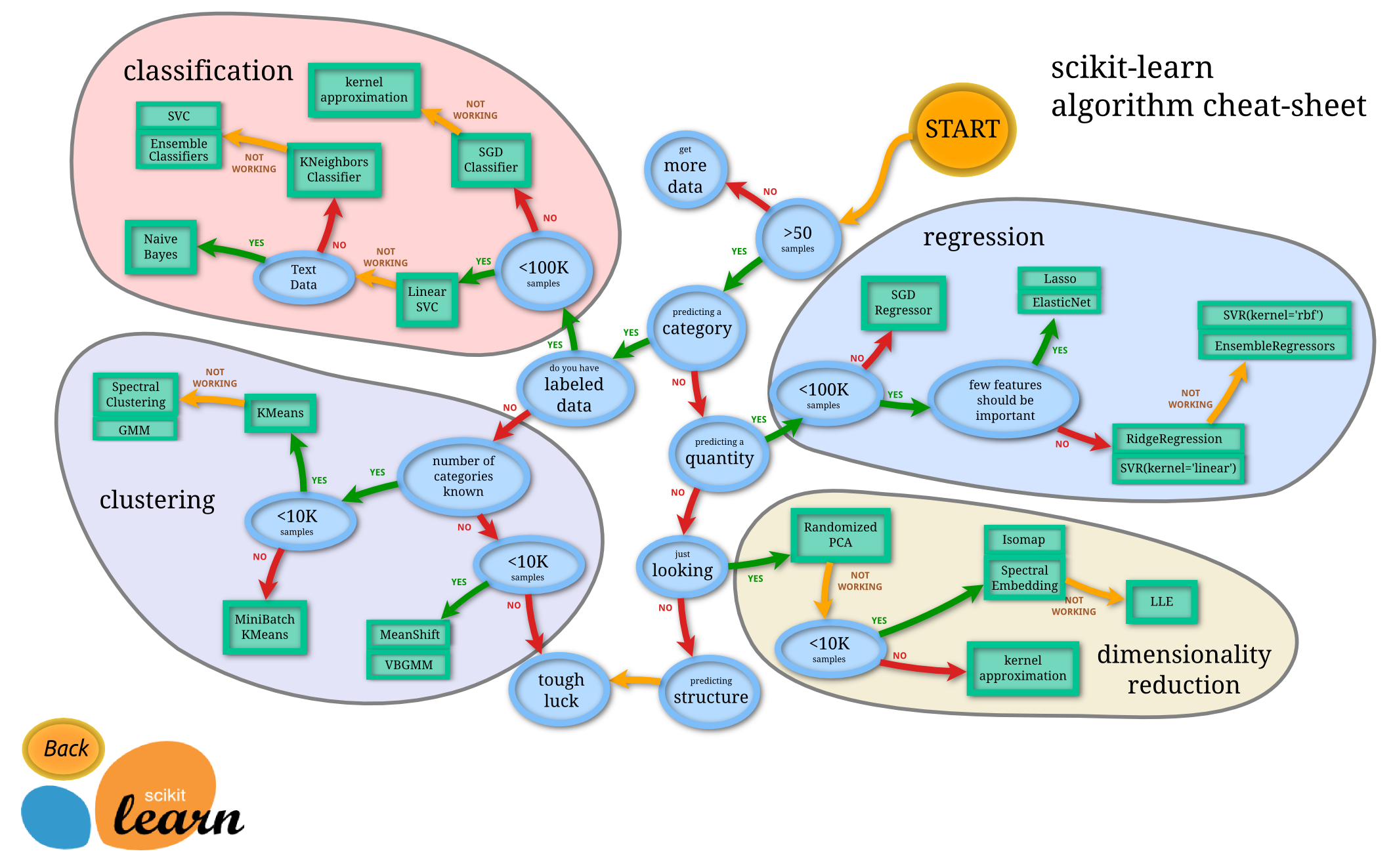 scikit-learn Algorithm Cheat Sheet