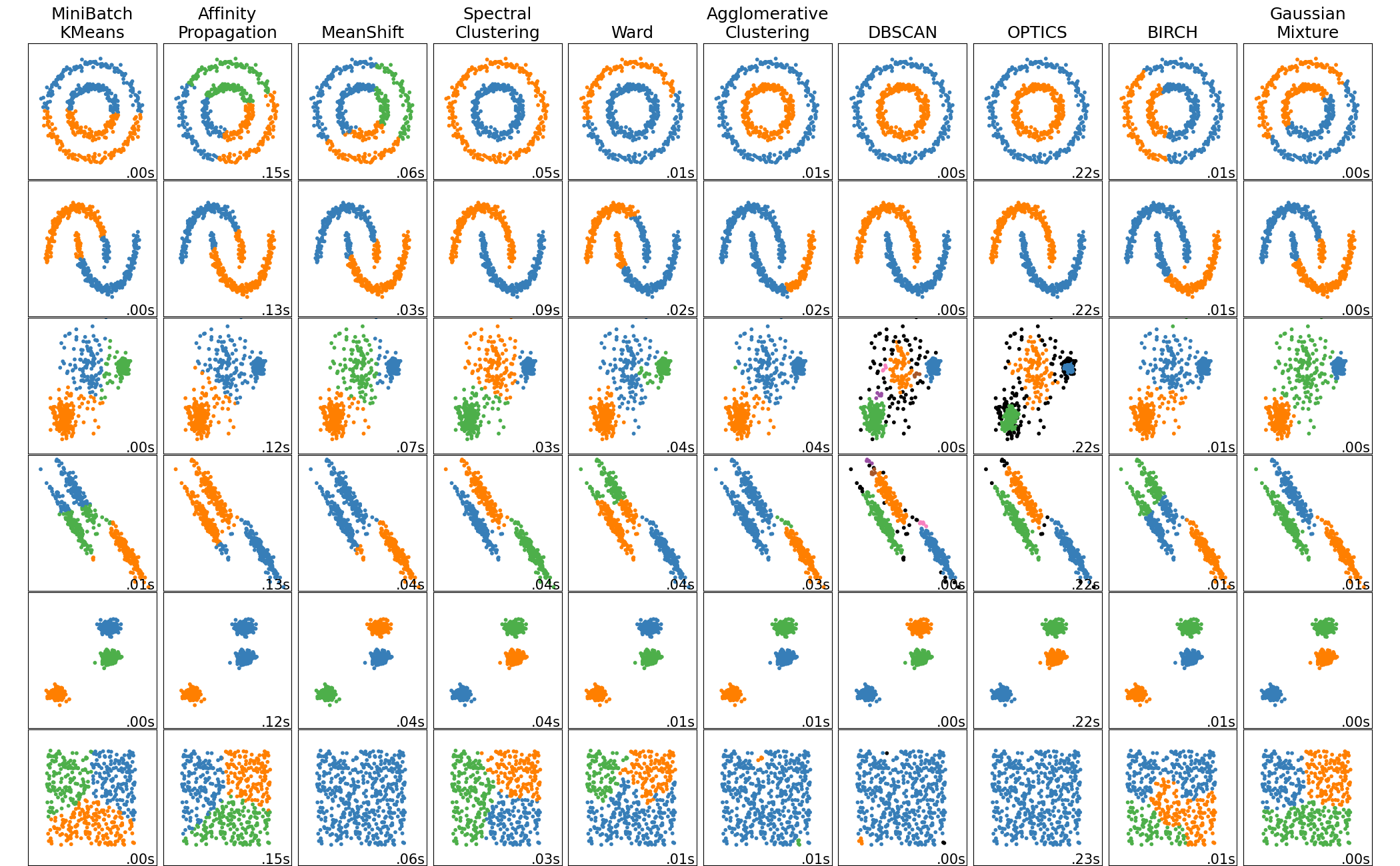 Comparing different clustering algorithms on toy datasets — scikit-learn 0.20.1 documentation